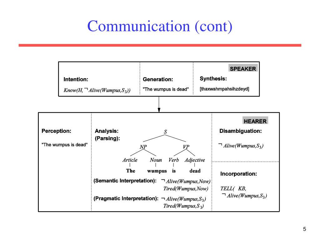 Communication (cont)