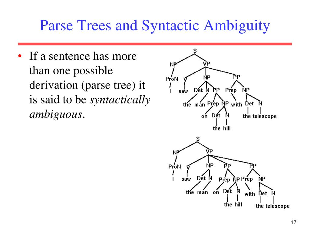 Parse Trees and Syntactic Ambiguity