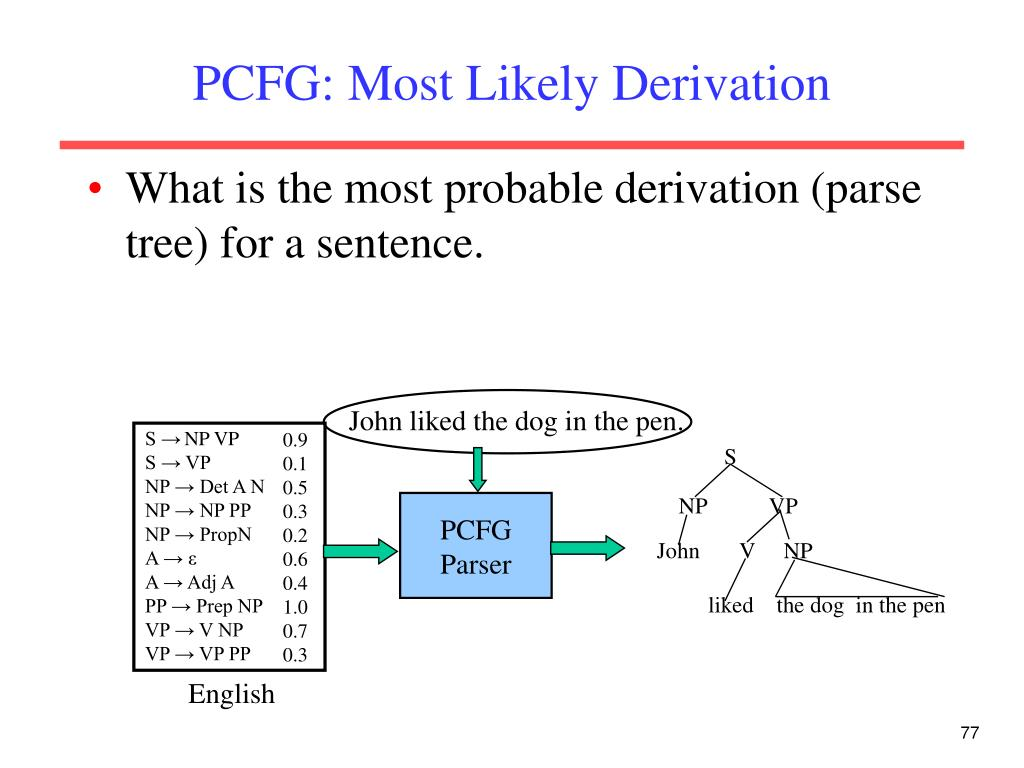 PCFG: Most Likely Derivation