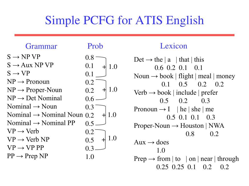 Simple PCFG for ATIS English