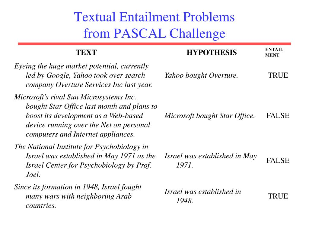 Textual Entailment Problems