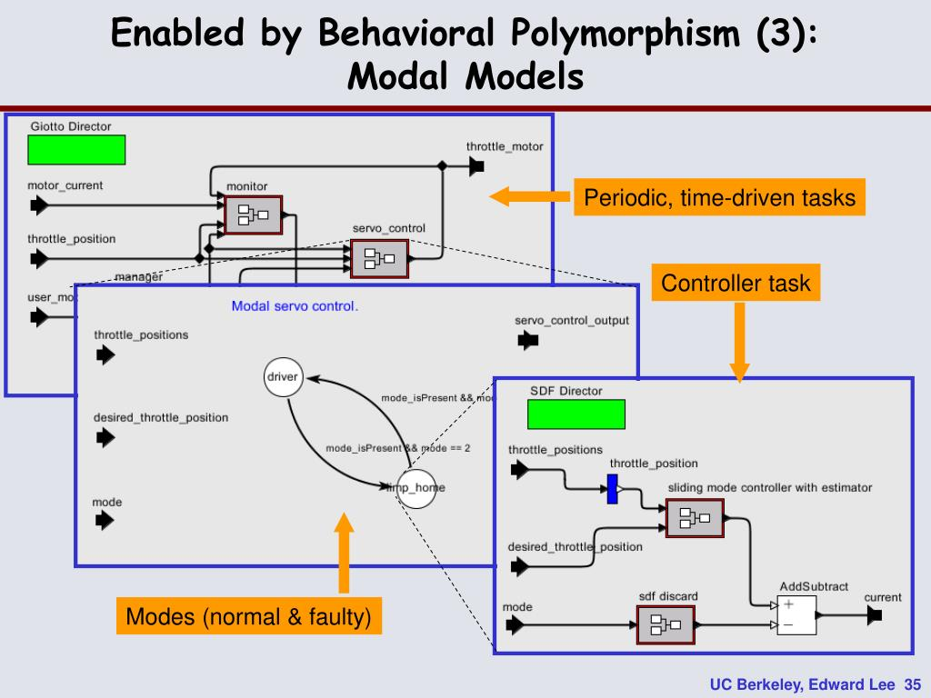Enabled by Behavioral Polymorphism (3):