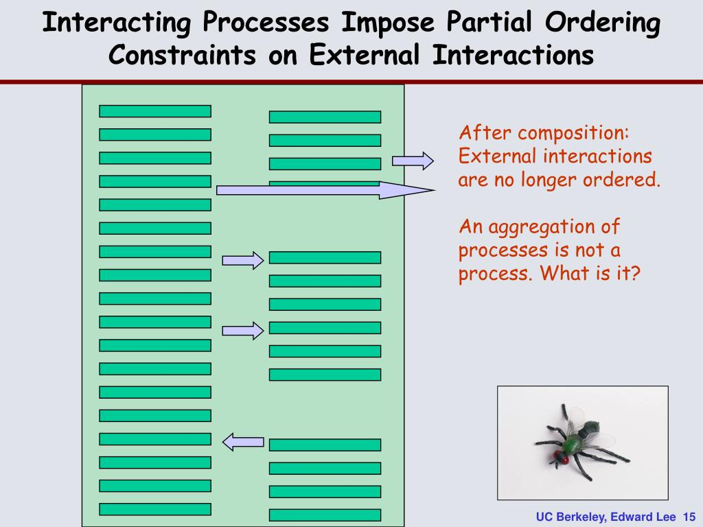 Interacting Processes Impose Partial Ordering Constraints on External Interactions