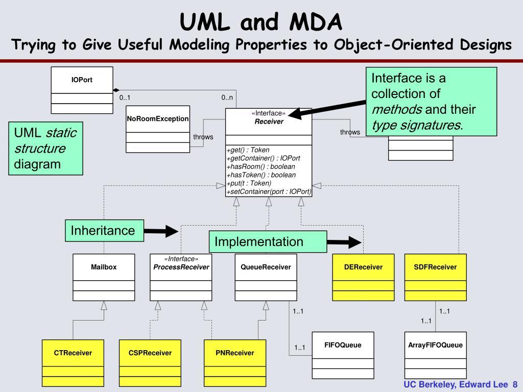 UML and MDA