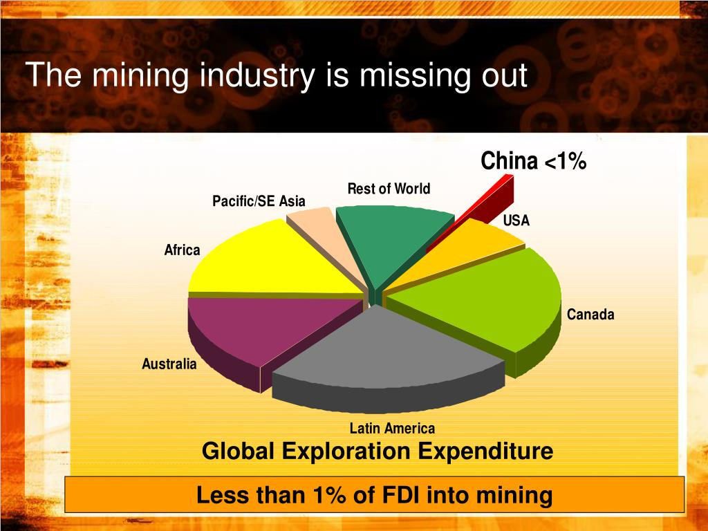 Global Exploration Expenditure