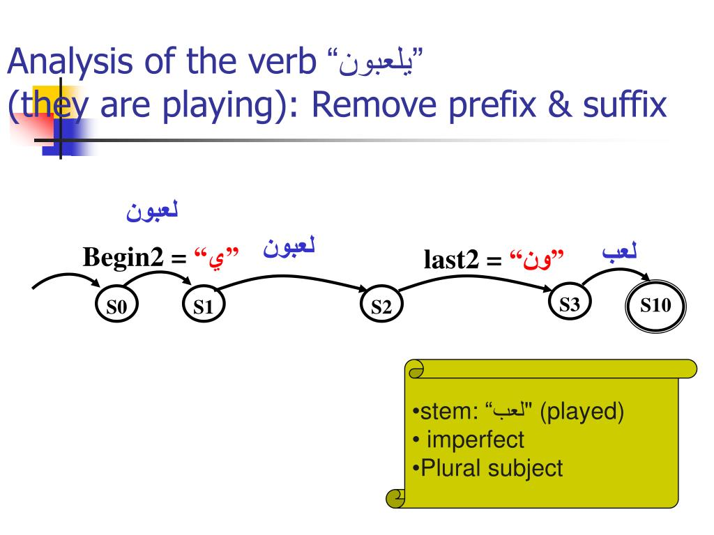 Analysis of the verb