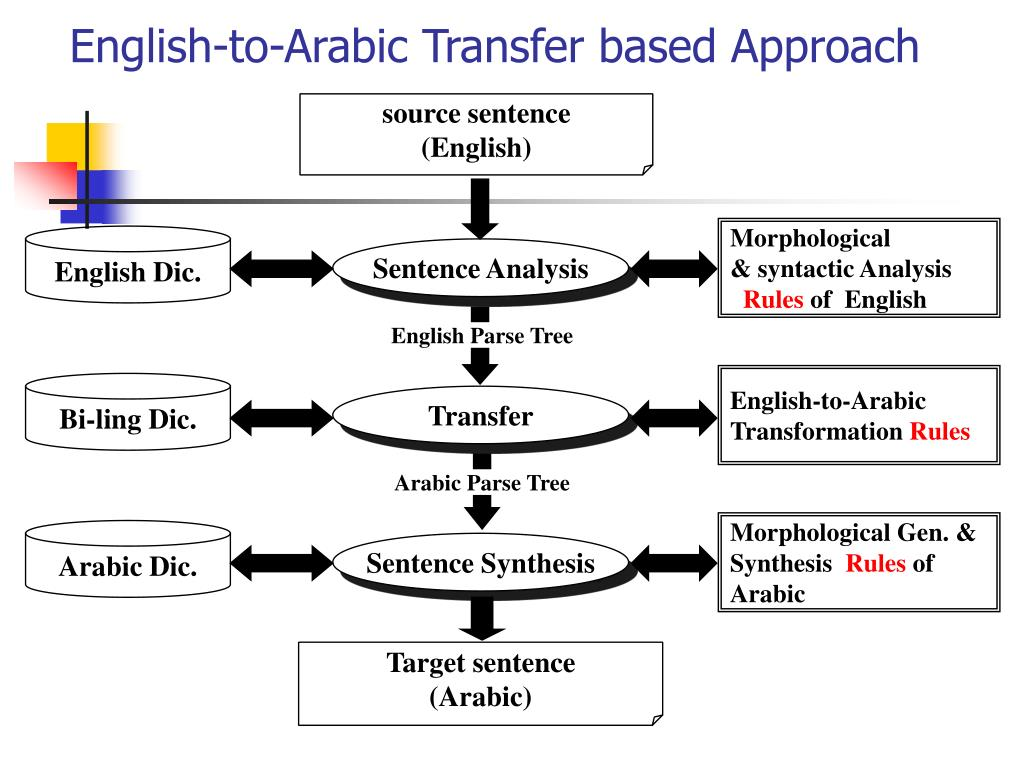 English-to-Arabic Transfer based Approach