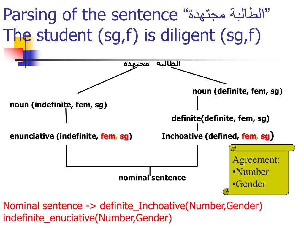 Parsing of the sentence