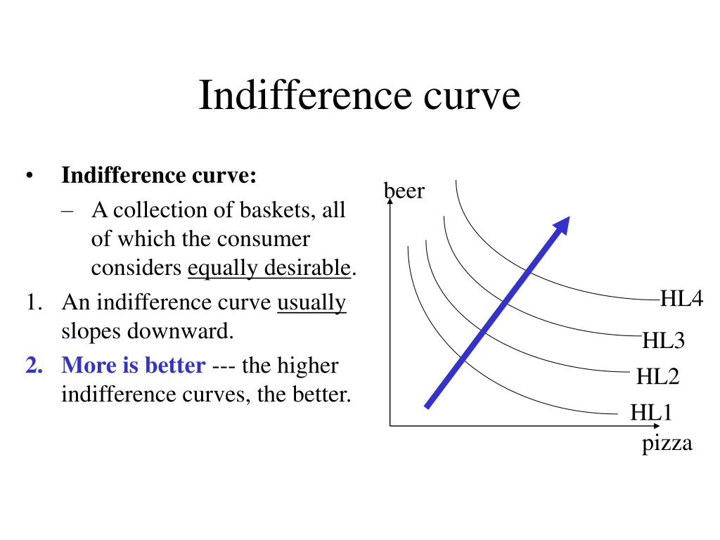 Indifference curve: