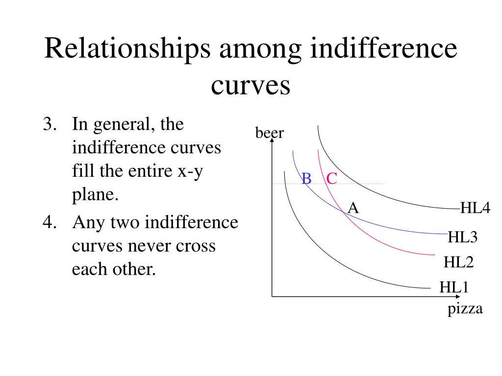 In general, the indifference curves fill the entire x-y plane.
