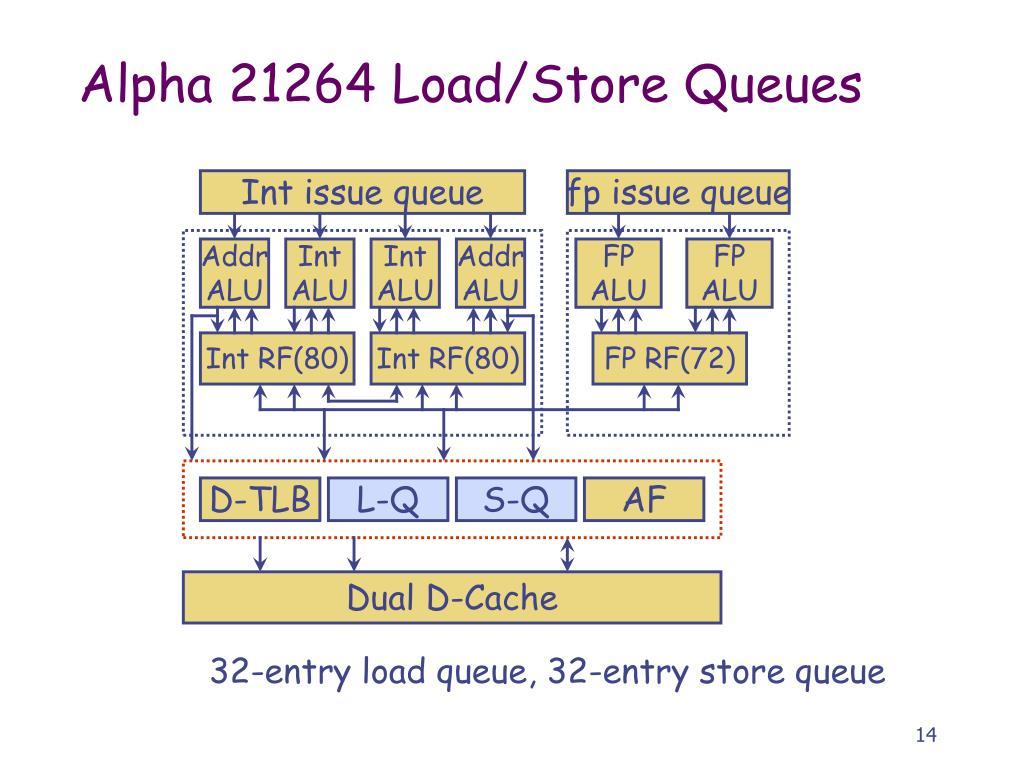 Alpha 21264 Load/Store Queues