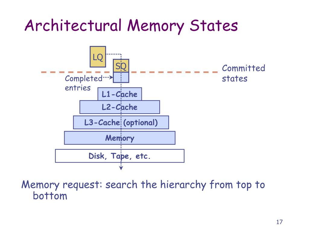 Memory request: search the hierarchy from top to bottom