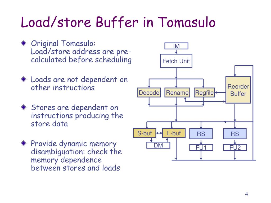 Original Tomasulo: Load/store address are pre-calculated before scheduling