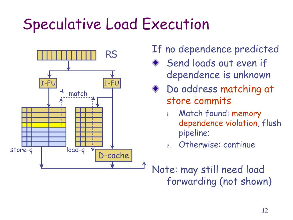 Speculative Load Execution