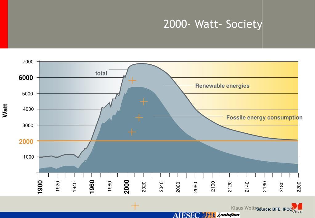 2000- Watt- Society
