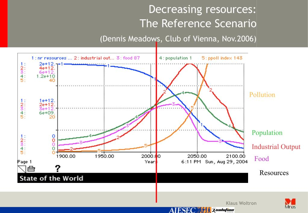 Decreasing resources: