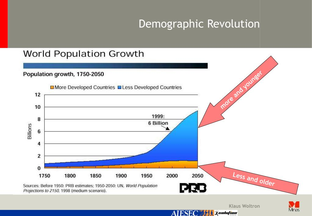 Demographic Revolution