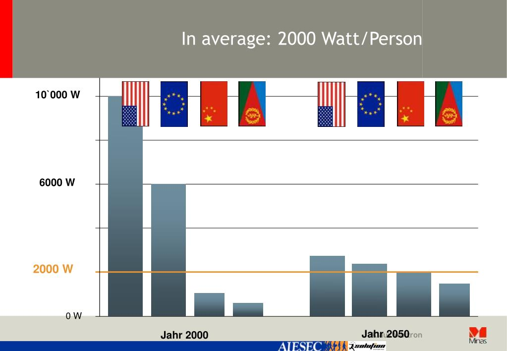 In average: 2000 Watt/Person