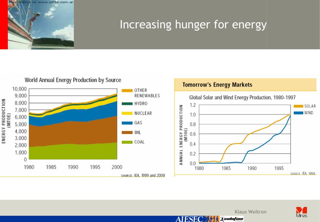 Increasing hunger for energy
