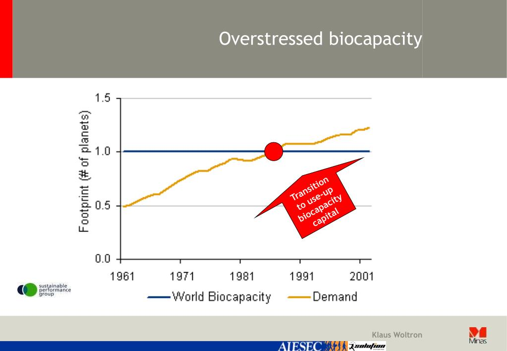 Overstressed biocapacity