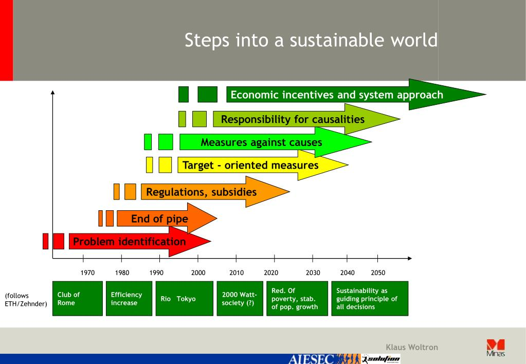 Steps into a sustainable world