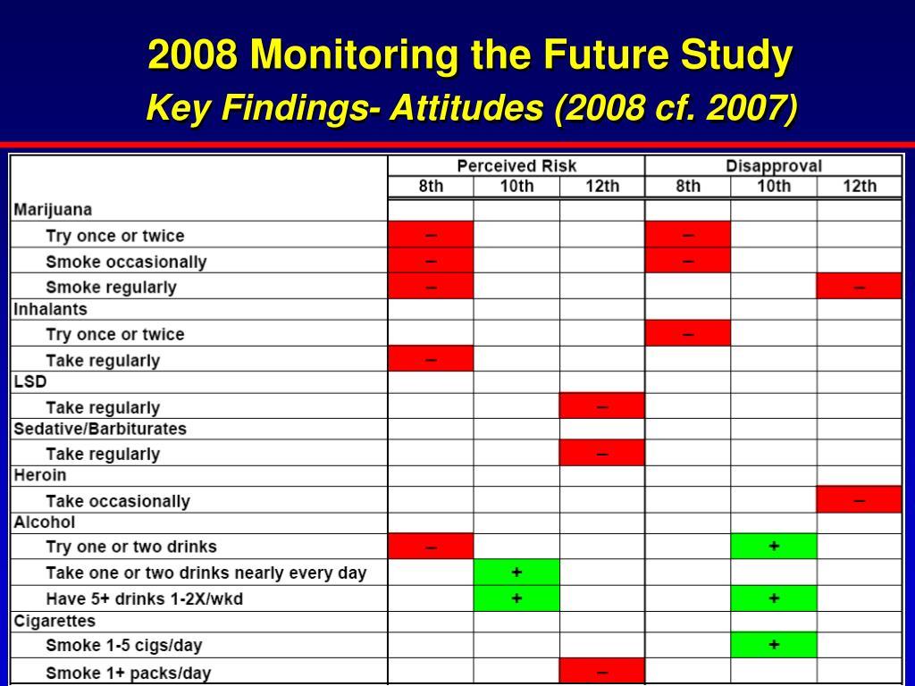2008 Monitoring the Future Study