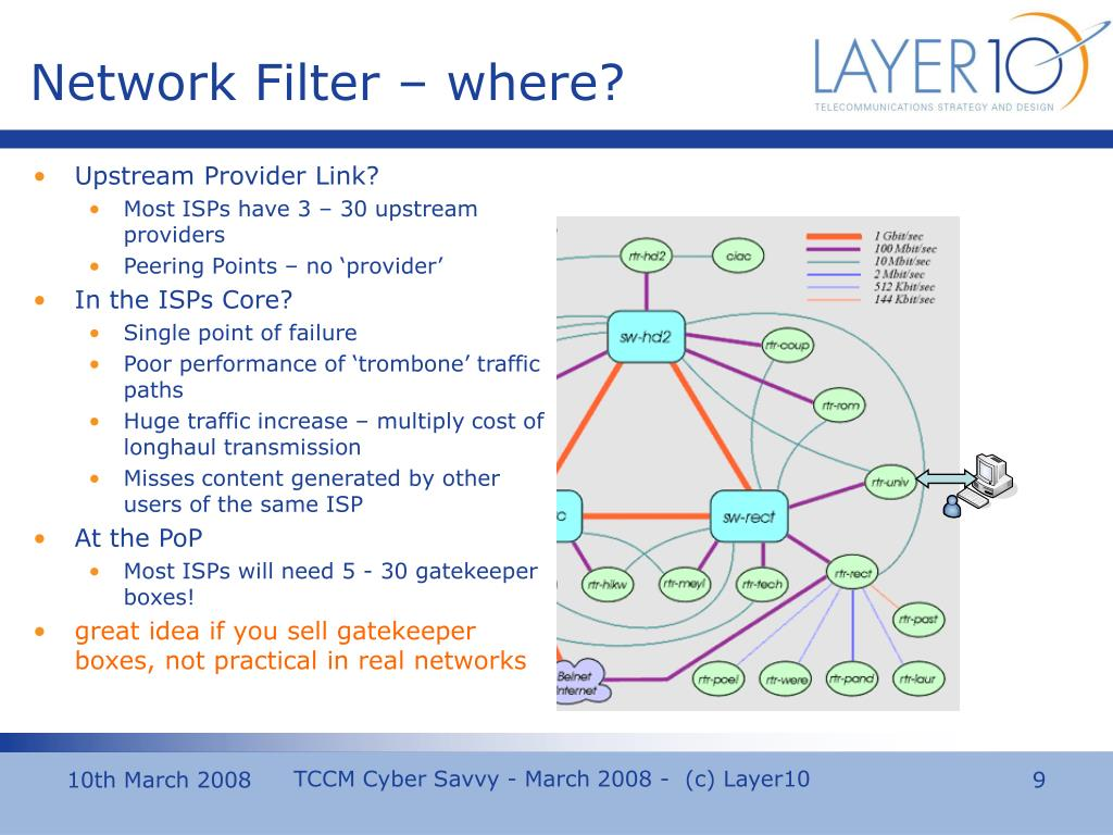 Network Filter – where?