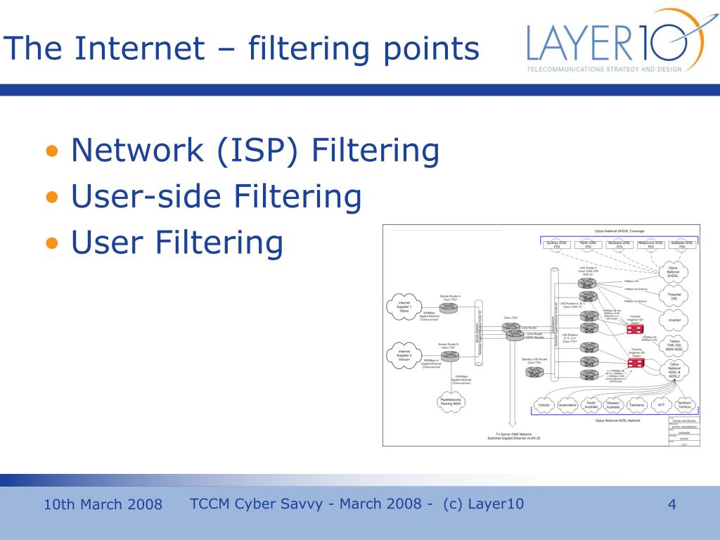The Internet – filtering points