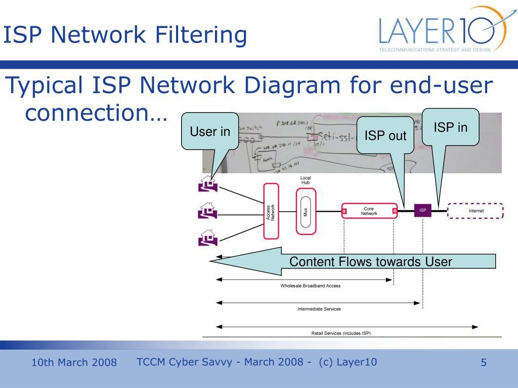 ISP in