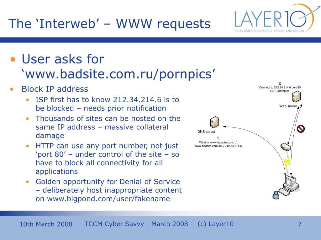The 'Interweb' – WWW requests