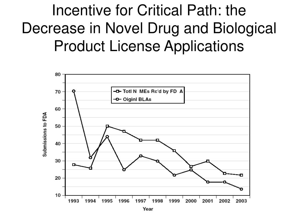 Incentive for Critical Path: the Decrease in Novel Drug and Biological Product License Applications
