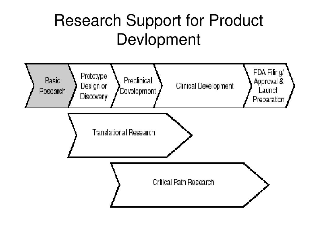 Research Support for Product Devlopment