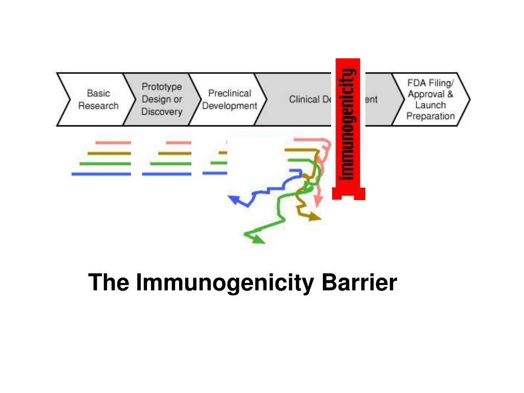 The Immunogenicity Barrier
