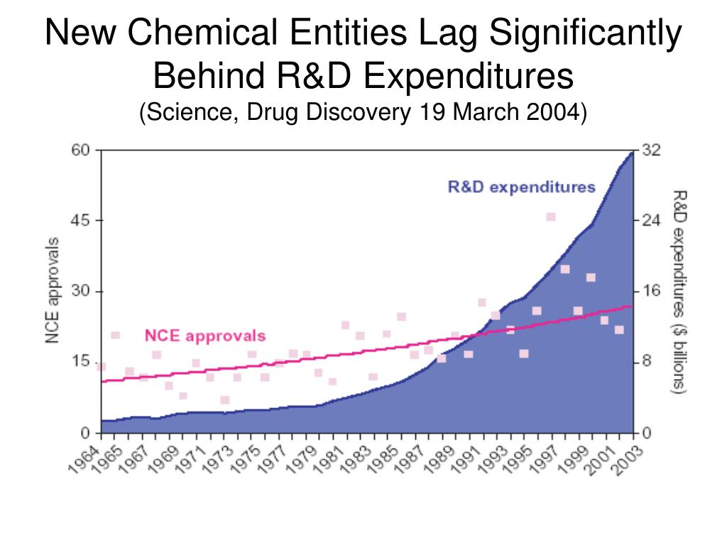 New Chemical Entities Lag Significantly Behind R&D Expenditures