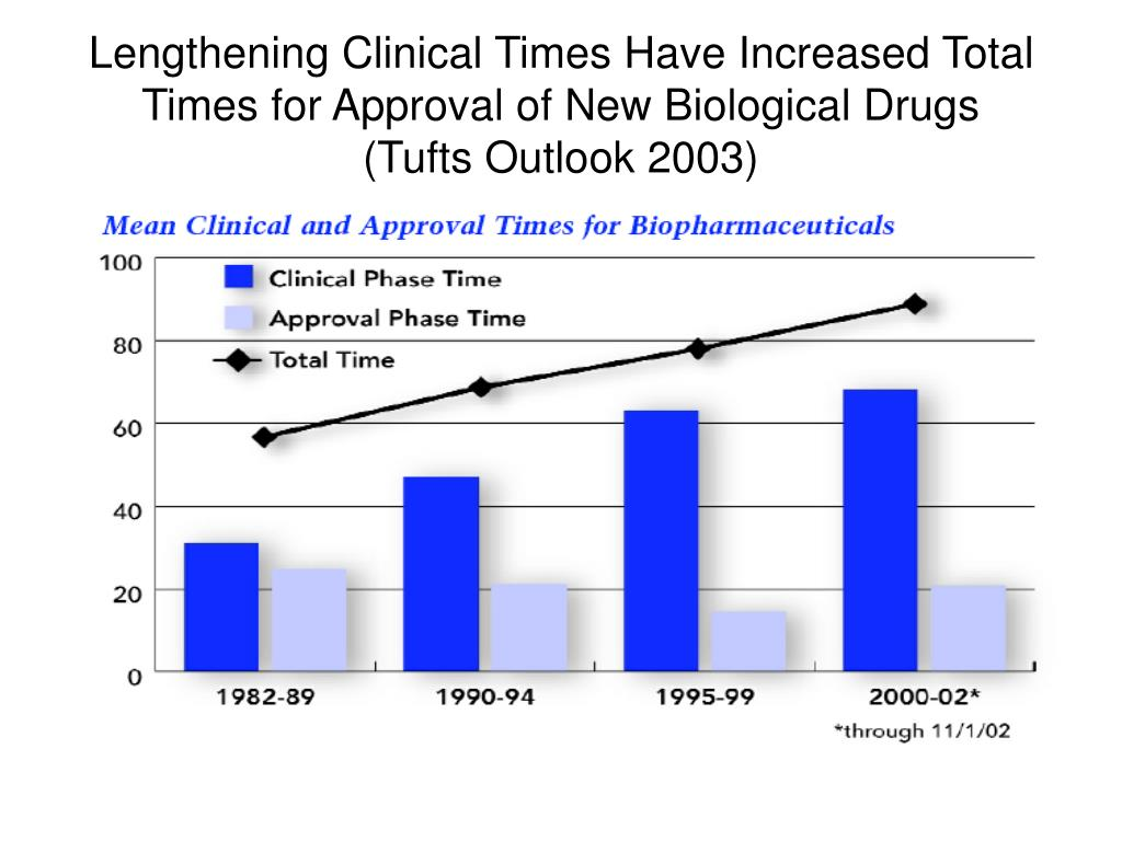 Lengthening Clinical Times Have Increased Total Times for Approval of New Biological Drugs