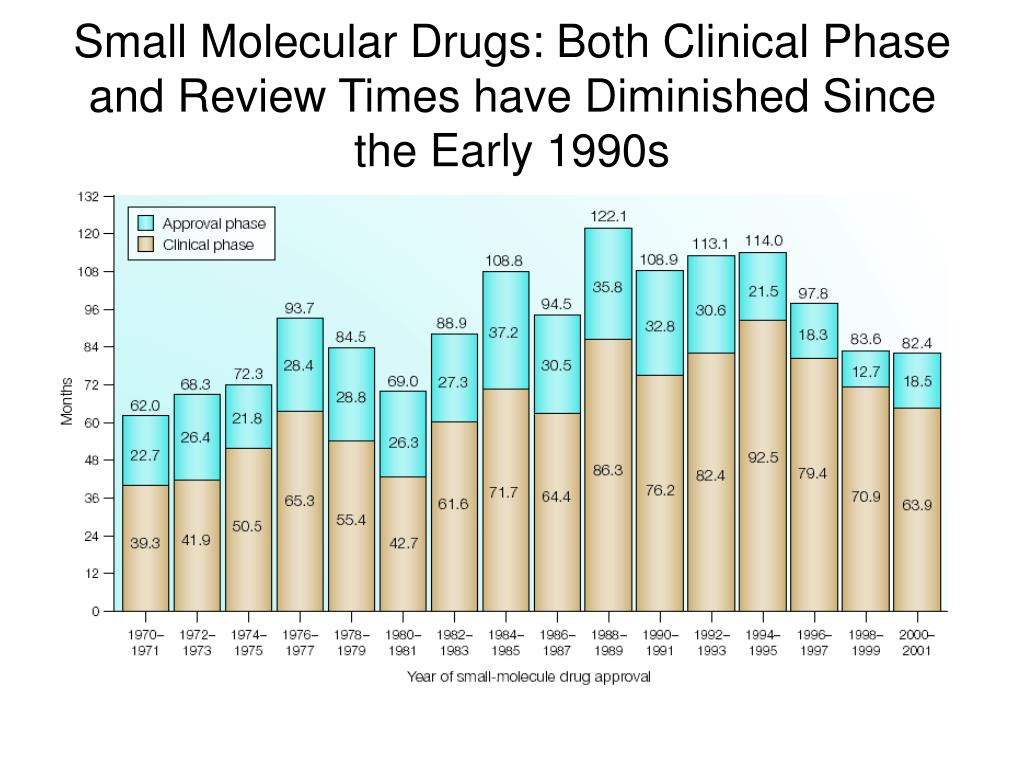 Small Molecular Drugs: Both Clinical Phase and Review Times have Diminished Since the Early 1990s