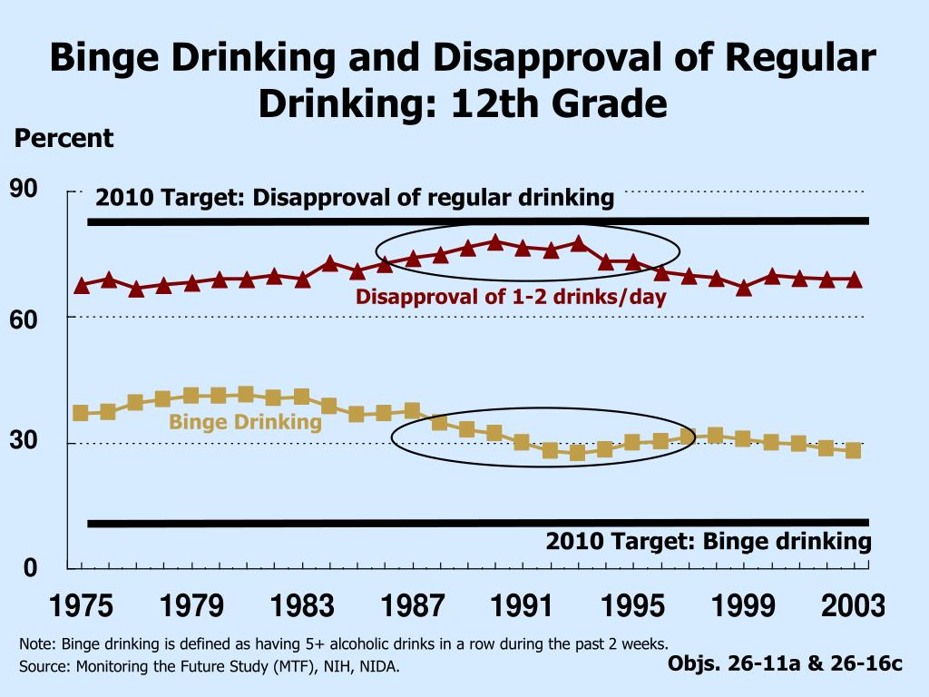 Binge Drinking and Disapproval of Regular Drinking: 12th Grade