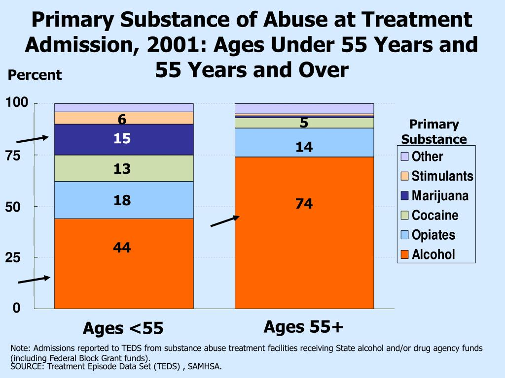 Primary Substance of Abuse at Treatment Admission, 2001: Ages Under 55 Years and