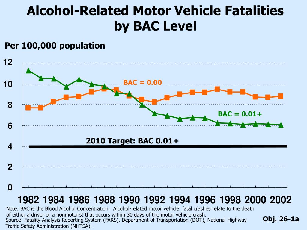 Alcohol-Related Motor Vehicle Fatalities by BAC Level