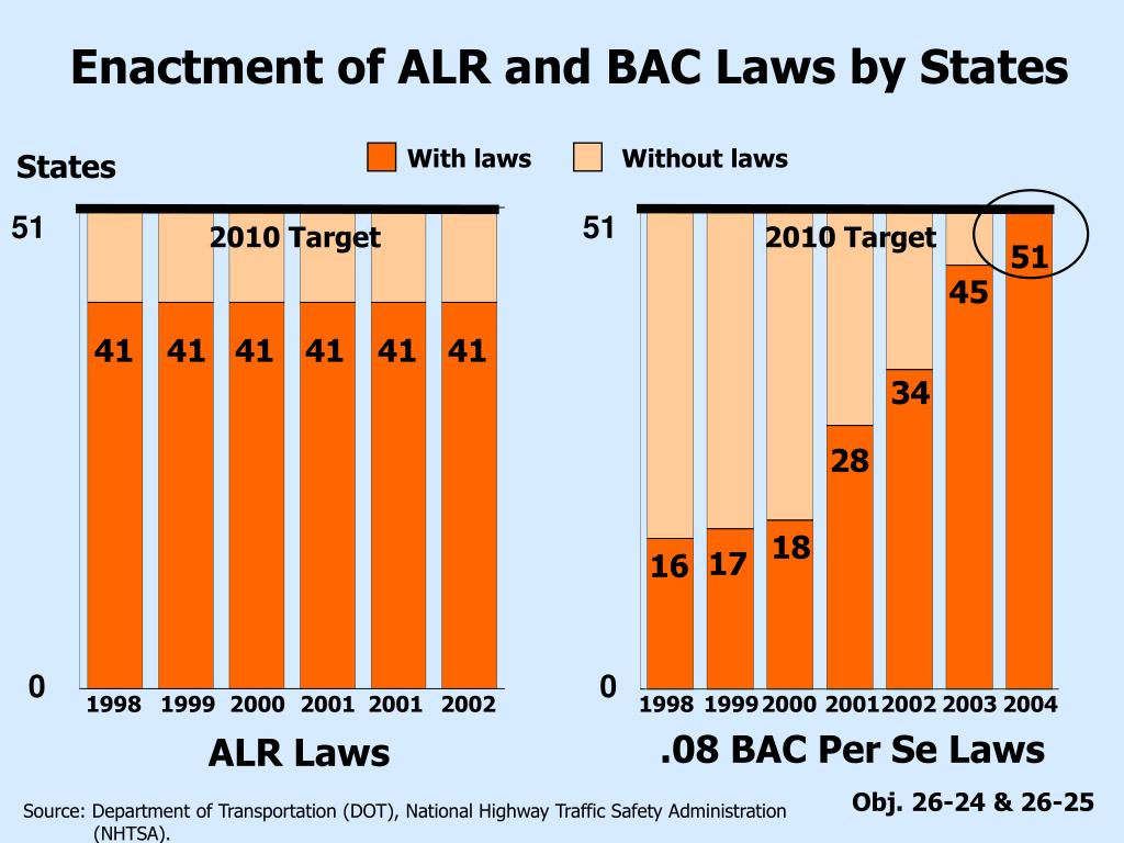 Enactment of ALR and BAC Laws by States