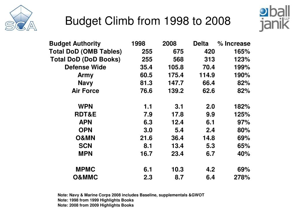 Budget Climb from 1998 to 2008