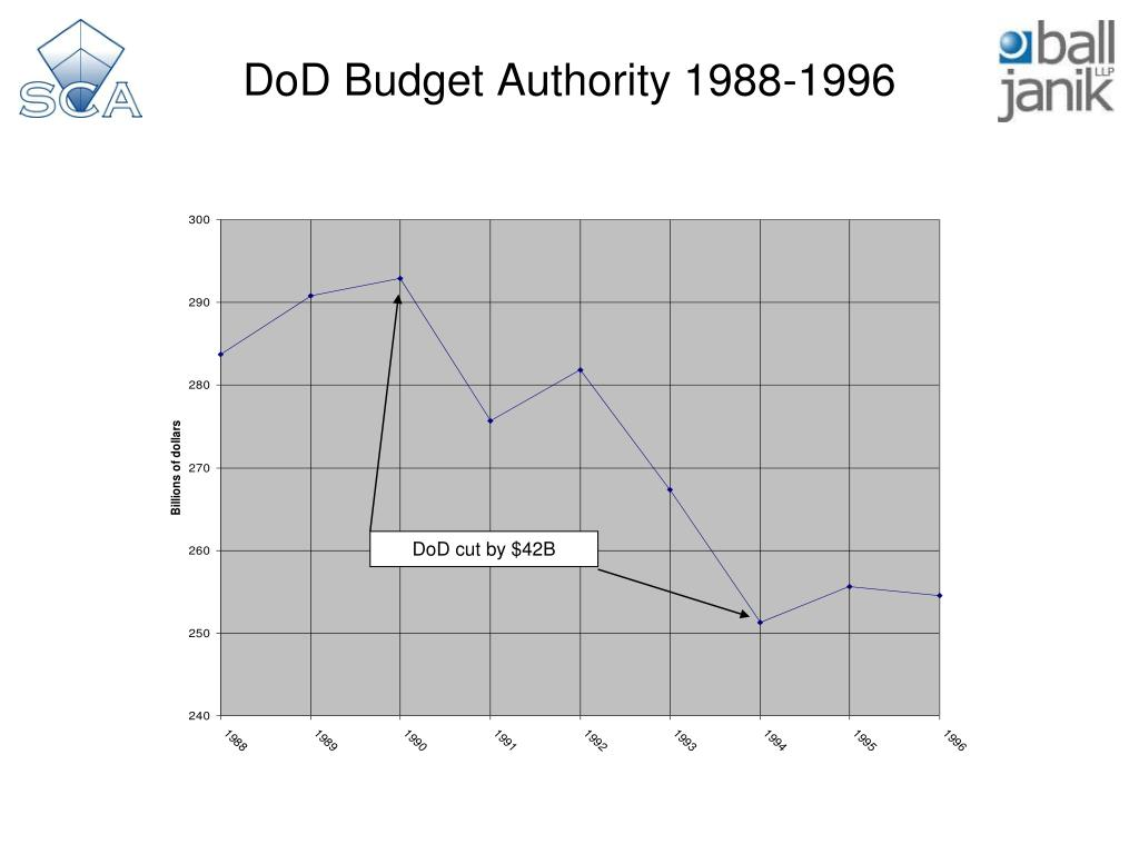 DoD Budget Authority 1988-1996