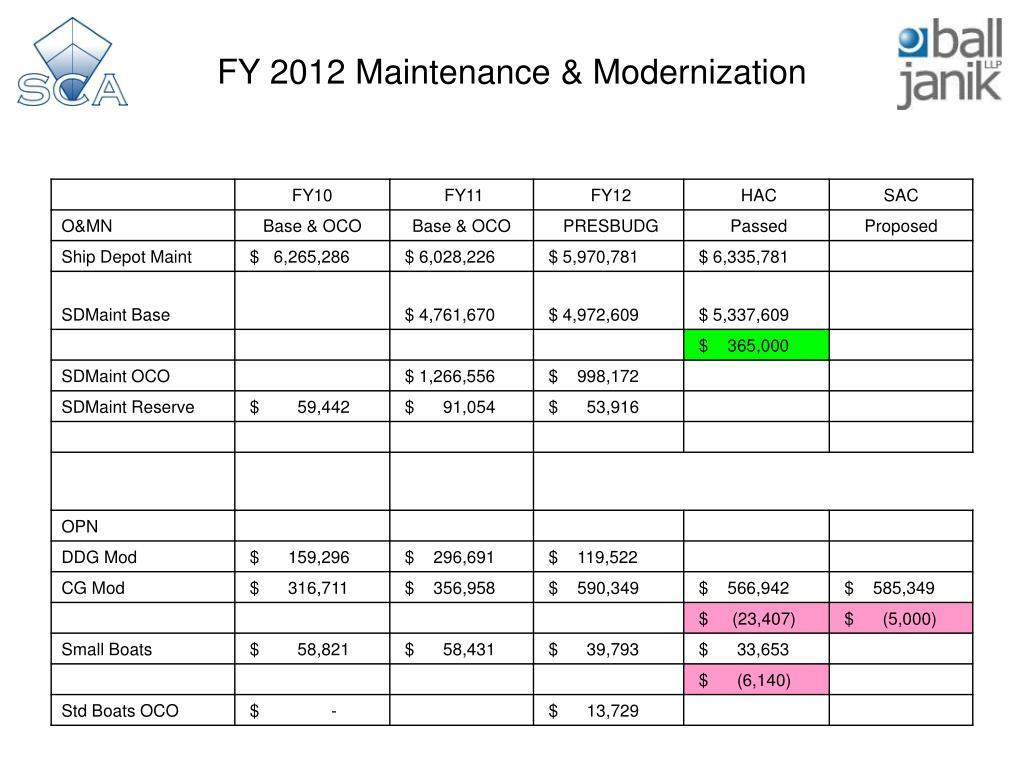 FY 2012 Maintenance & Modernization