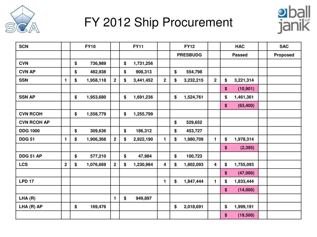 FY 2012 Ship Procurement