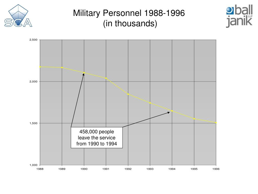 Military Personnel 1988-1996