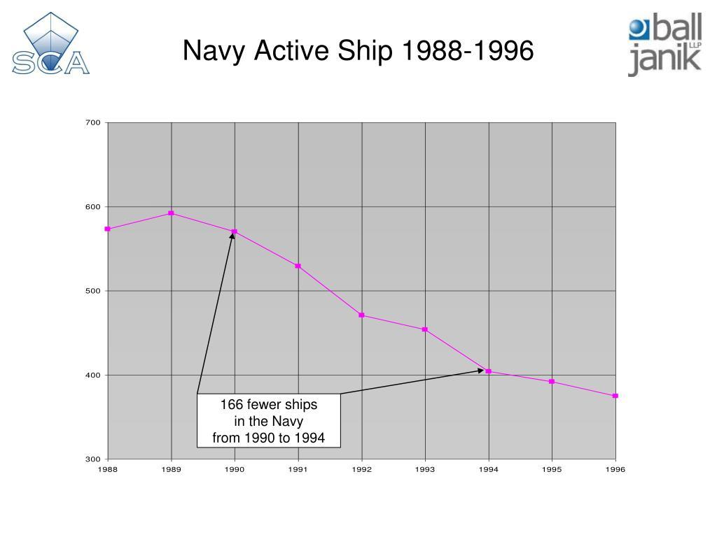 Navy Active Ship 1988-1996