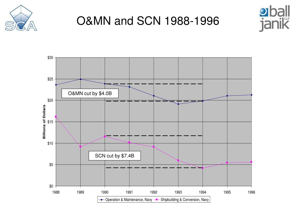 O&MN and SCN 1988-1996