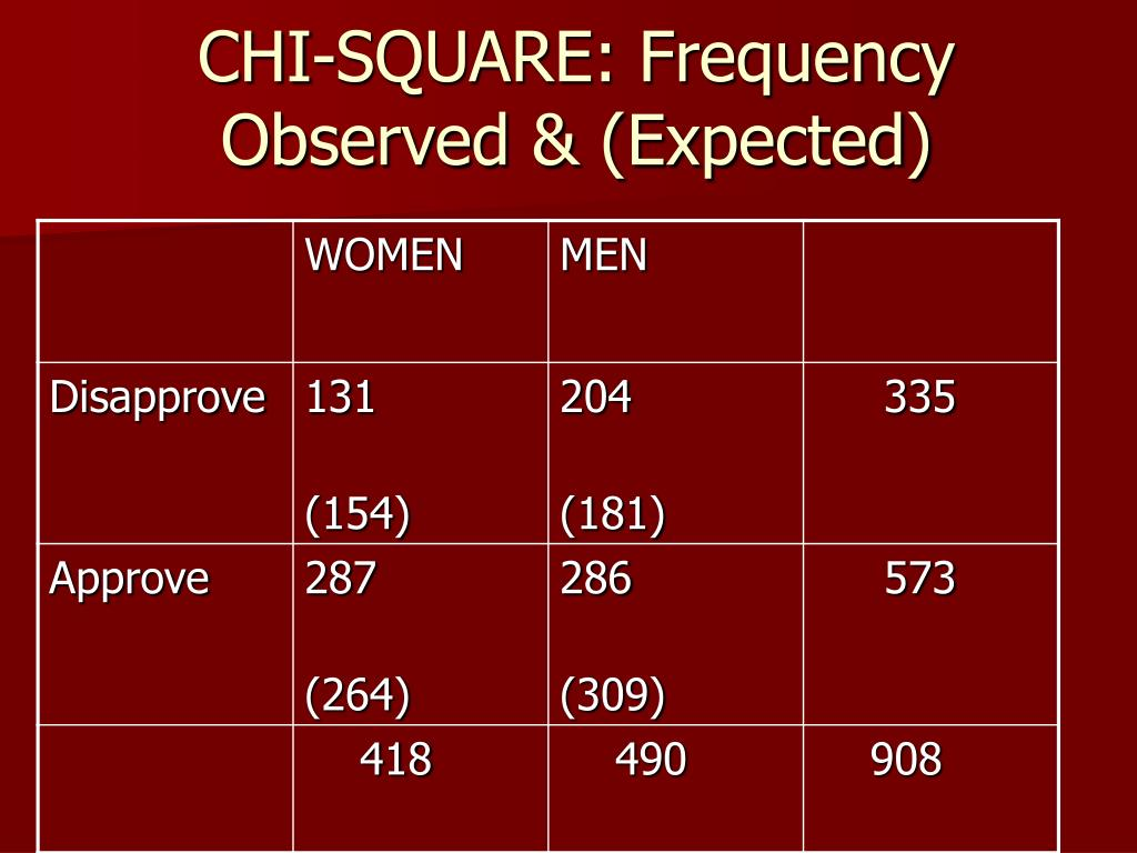 CHI-SQUARE: Frequency Observed & (Expected)