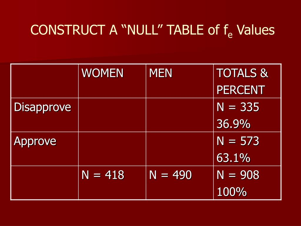 "CONSTRUCT A ""NULL"" TABLE of f"