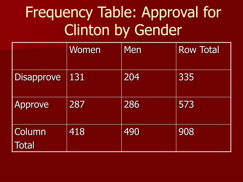 Frequency Table: Approval for Clinton by Gender